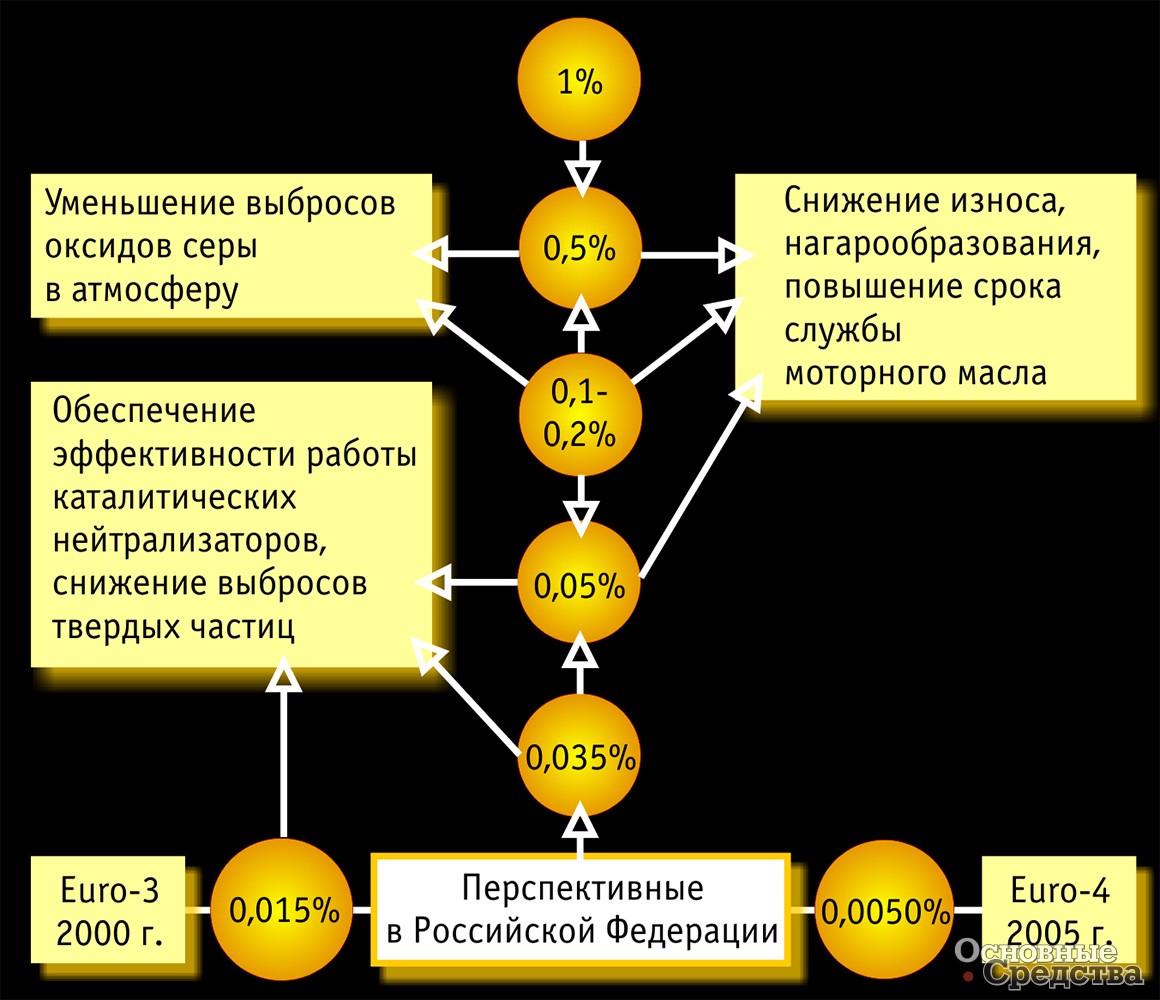 Основные этапы ужесточения требований к содержанию серы в автомобильных топливах