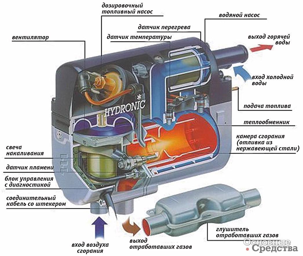 Устройство и принцип действия генератора МТЗ 0,7 кВт