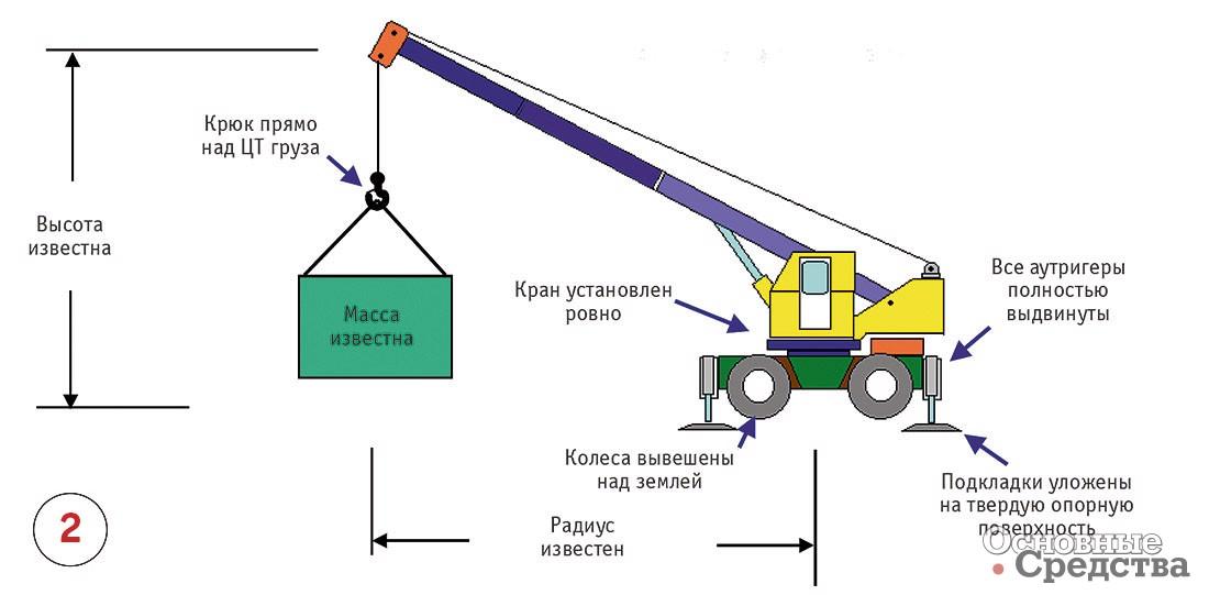 Инструкция для оператора крана грузоподъемностью до 1000 кг