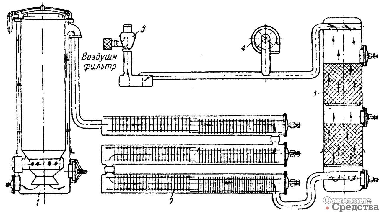 [b]Схема установки ЗИС-21:[/b] 1 – газогенератор; 2 – охладитель; 3 – очиститель; 4 - вентилятор; 5 - смеситель-карбюратор