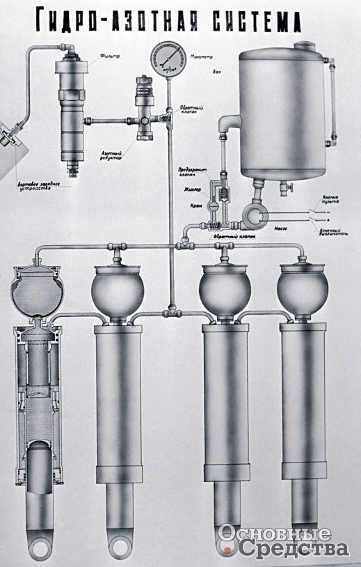 Гидравлическая система подвески
