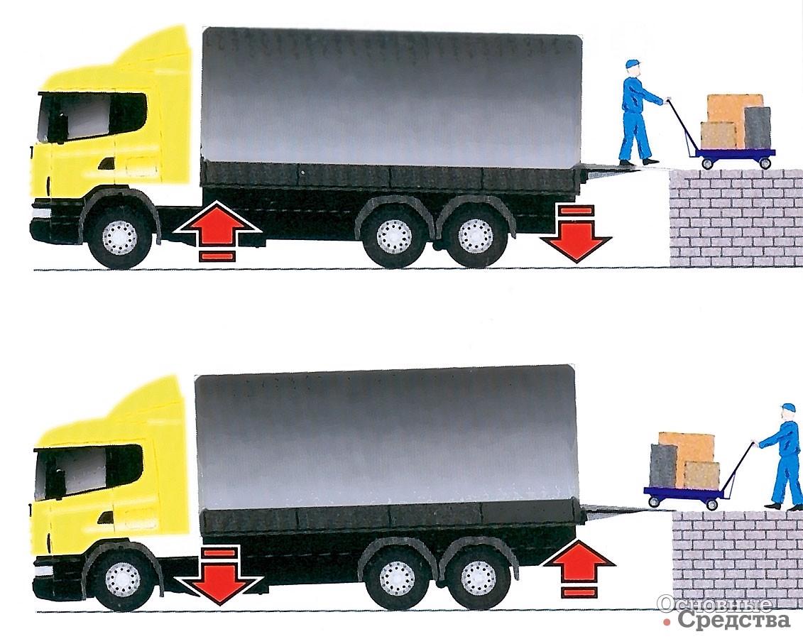 Установка пневмоподушек на грузовики