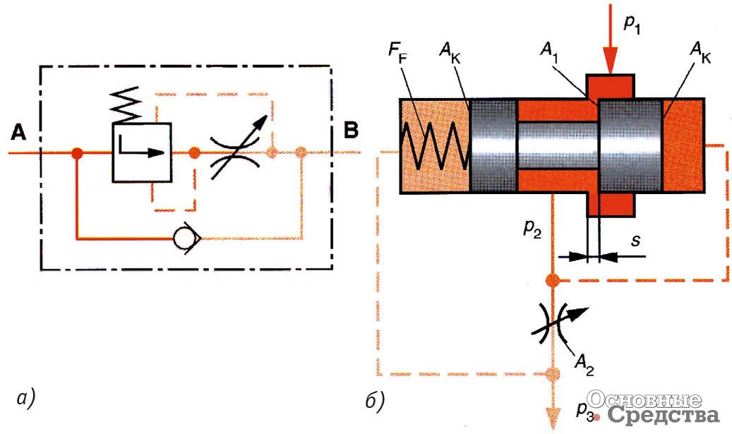 Гидравлика схемы поток
