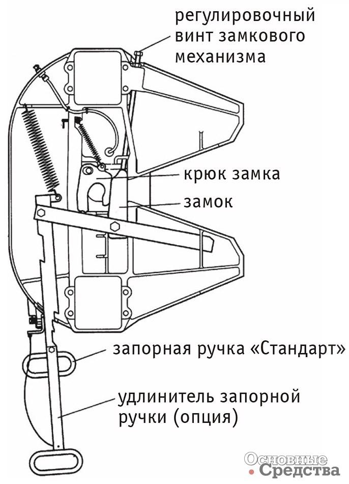 Схемы сцепных устройств