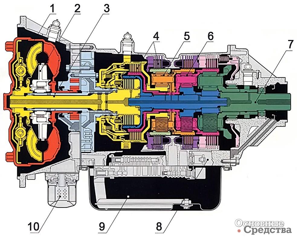 [b]Принципиальная схема АКП Allison 2000-й серии:[/b] 1 – демпфер крутильных колебаний; 2 – гидротрансформатор; 3 – первичный вал; 4 – фрикционы; 5 – передняя косозубая передача; 6 – задняя косозубая передача; 7 – вторичный вал; 8 – блок управления; 9 – масляный картер; 10 – масляный фильтр