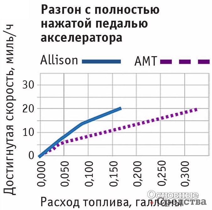 При разгоне с полностью нажатой педалью акселератора при одинаковом расходе топлива грузовик с АКП достигает более высоких средних скоростей
