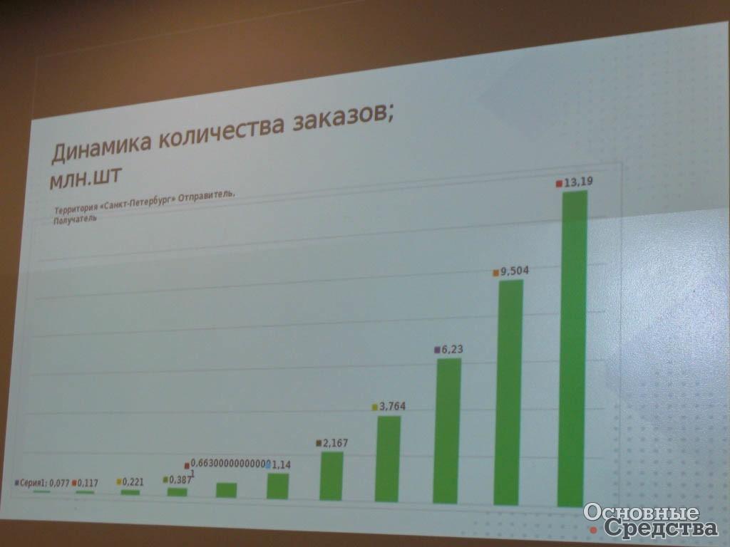 Рост количества заказов у петербургского филиала СДЭК