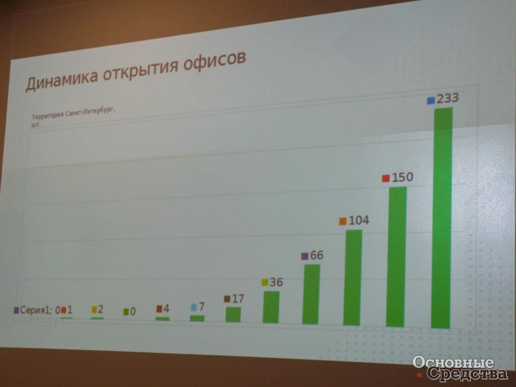 Динамика открытия офисов у петербургского филиала СДЭК